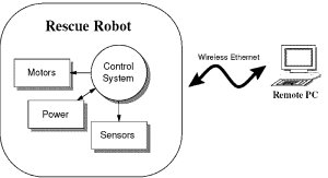 remote control diagram