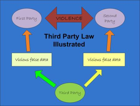 third party law illustration
