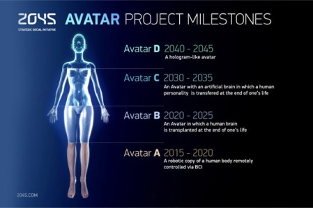 The 2045 Initiative's avatar concept