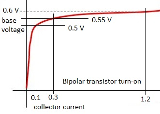 transistor turn-on graph