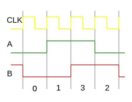 quadrature waveform illustration