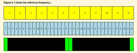 frequencies different by factor of three