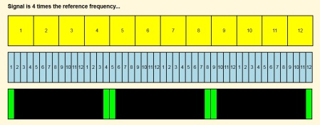 frequencies different by factor of four