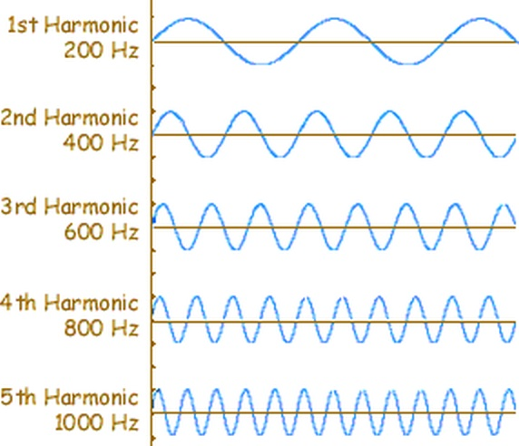 harmonics-with-frequency-values