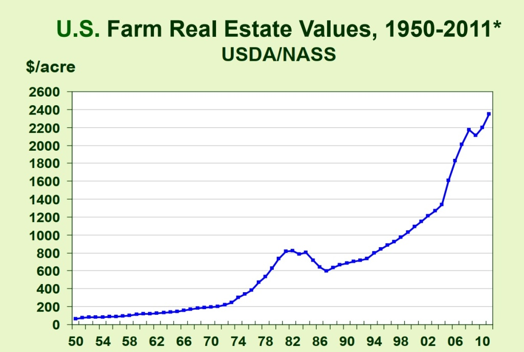 U.S. Farm real estate values.