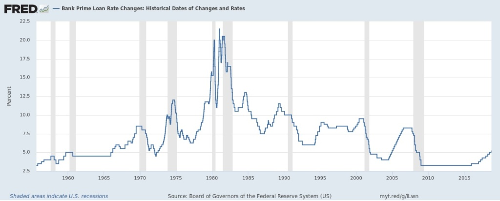 prime rate historical graph