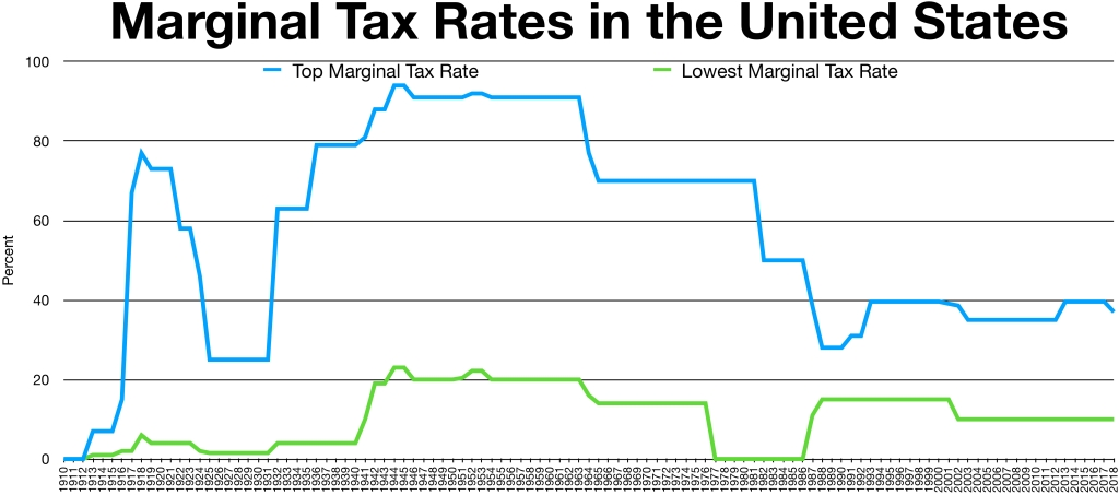 U.S. income tax rates, historical.