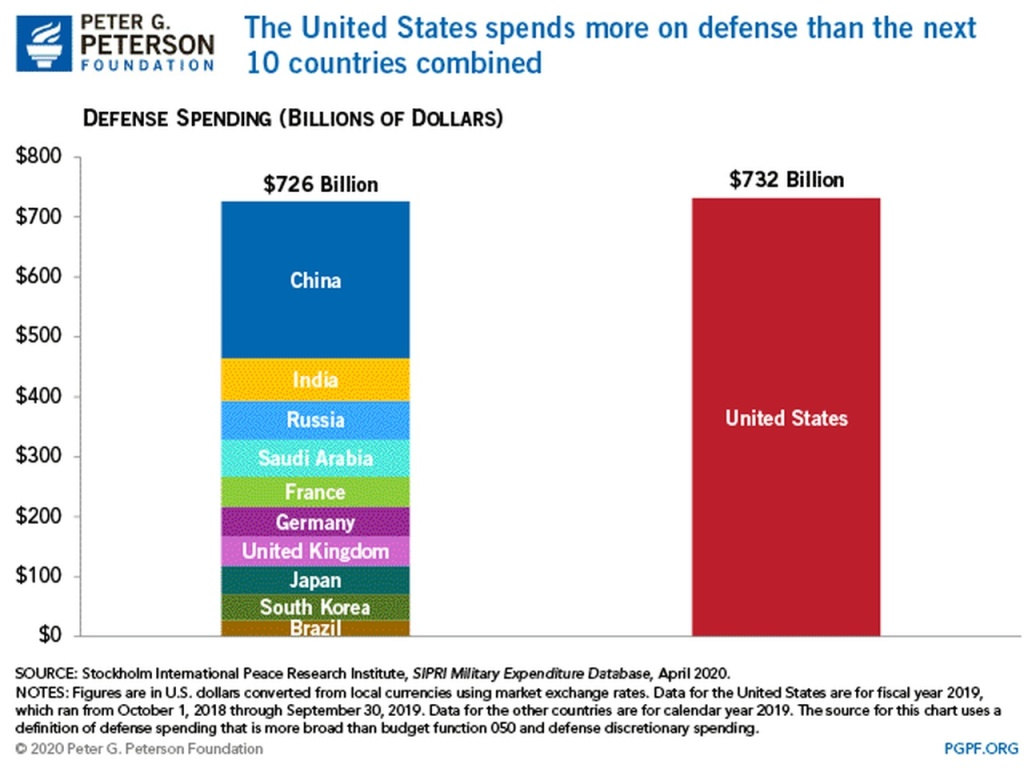 defense spending comparison courtesy Peter G. Peterson Foundation